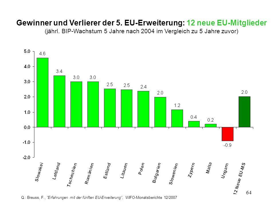 Gewinner und Verlierer der 5. EU-Erweiterung: 12 neue EU-Mitglieder