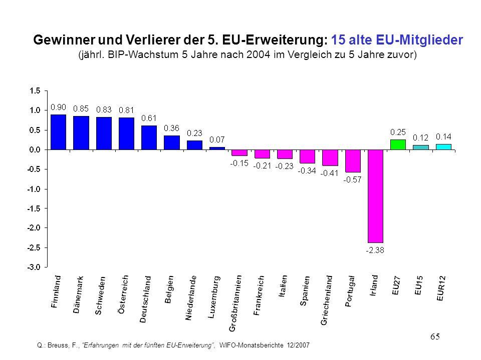 Gewinner und Verlierer der 5. EU-Erweiterung: 15 alte EU-Mitglieder
