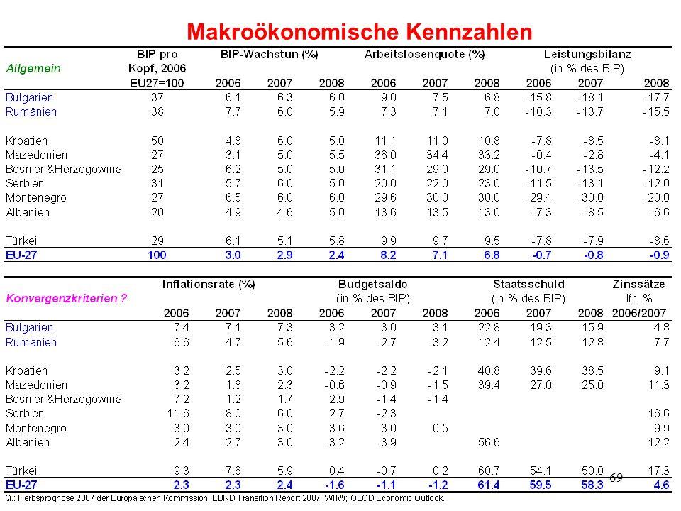 Makroökonomische Kennzahlen