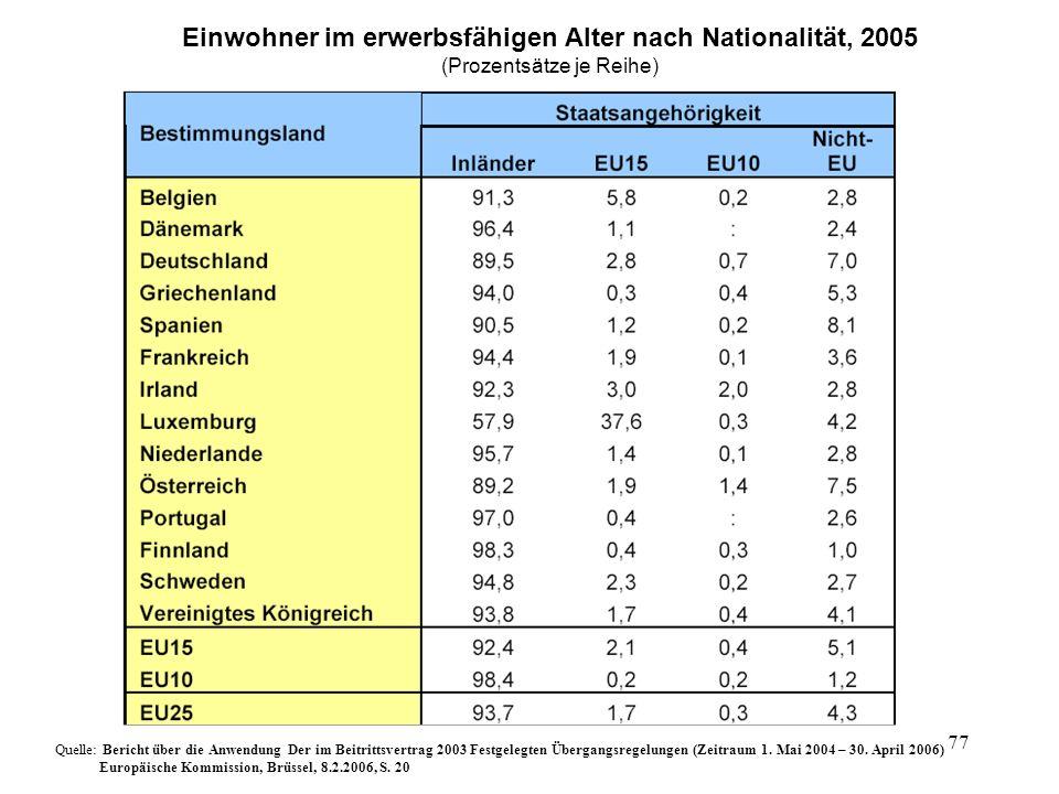Einwohner im erwerbsfähigen Alter nach Nationalität, 2005
