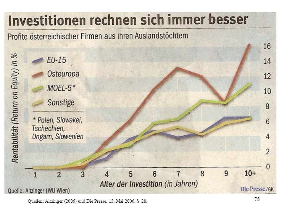 Quellen: Altzinger (2006) und Die Presse, 13. Mai 2006, S. 28.