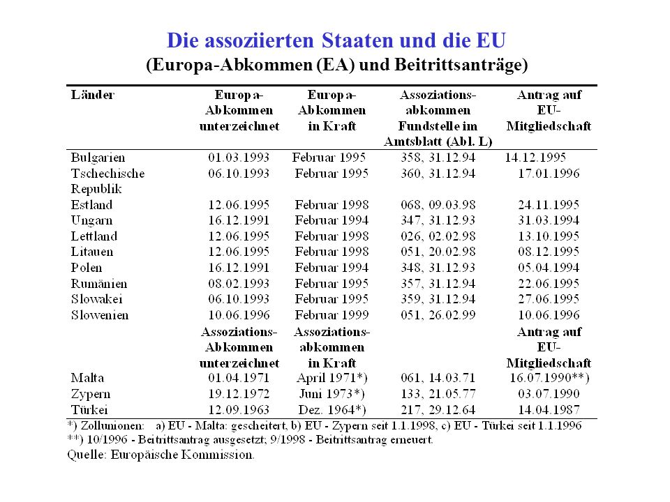 Die assoziierten Staaten und die EU