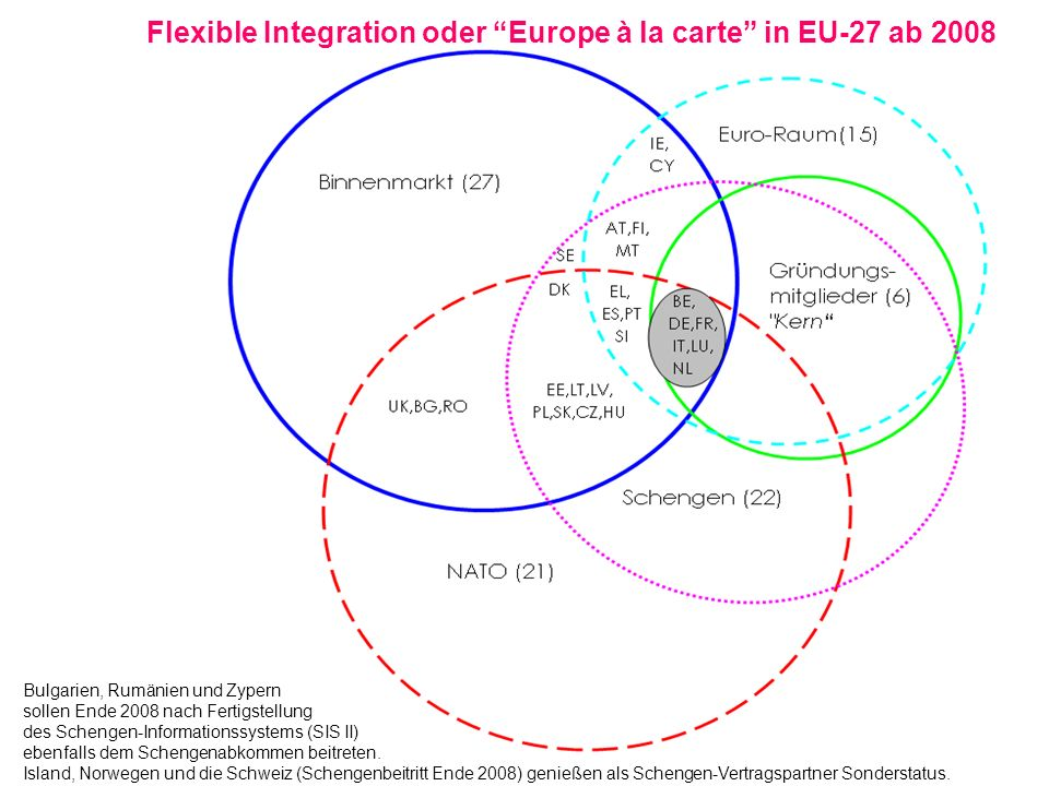 Flexible Integration oder Europe à la carte in EU-27 ab 2008