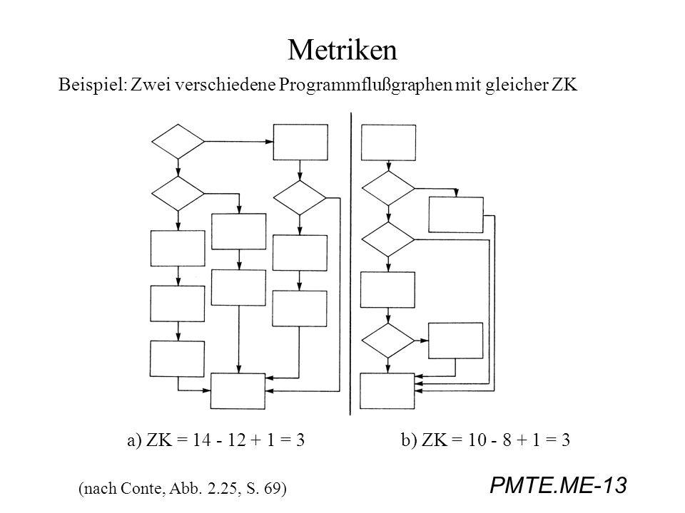Metriken Beispiel: Zwei verschiedene Programmflußgraphen mit gleicher ZK. a) ZK = 14 - 12 + 1 = 3 b) ZK = 10 - 8 + 1 = 3.