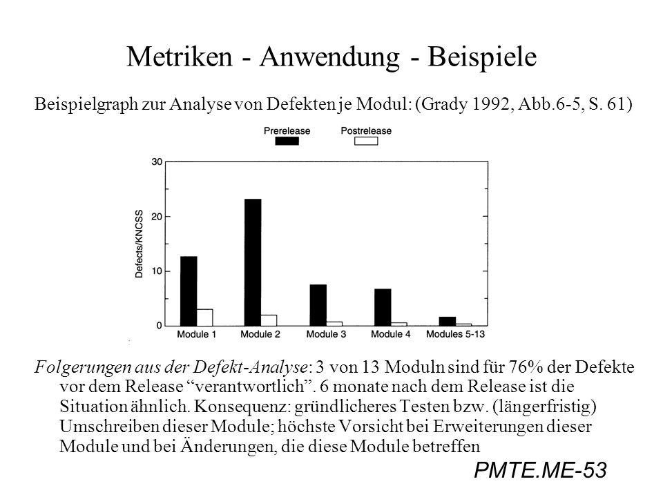Metriken - Anwendung - Beispiele