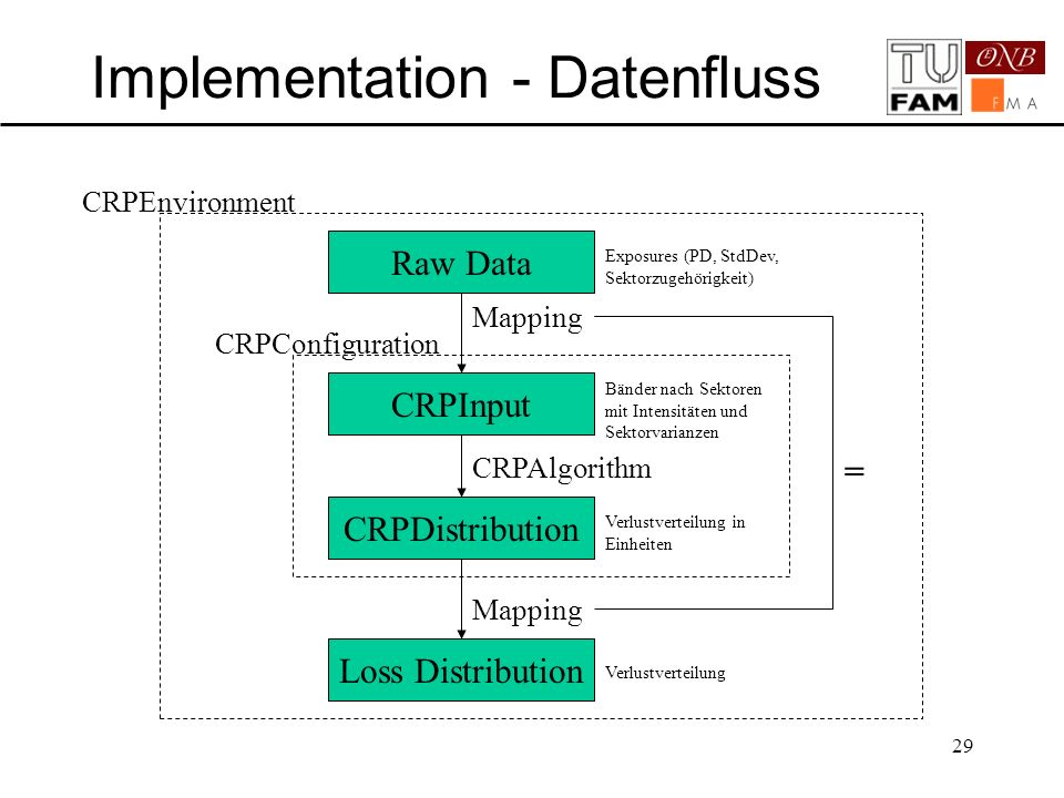 Implementation - Datenfluss