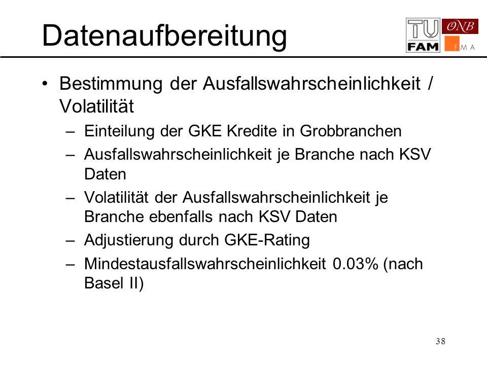 Datenaufbereitung Bestimmung der Ausfallswahrscheinlichkeit / Volatilität. Einteilung der GKE Kredite in Grobbranchen.