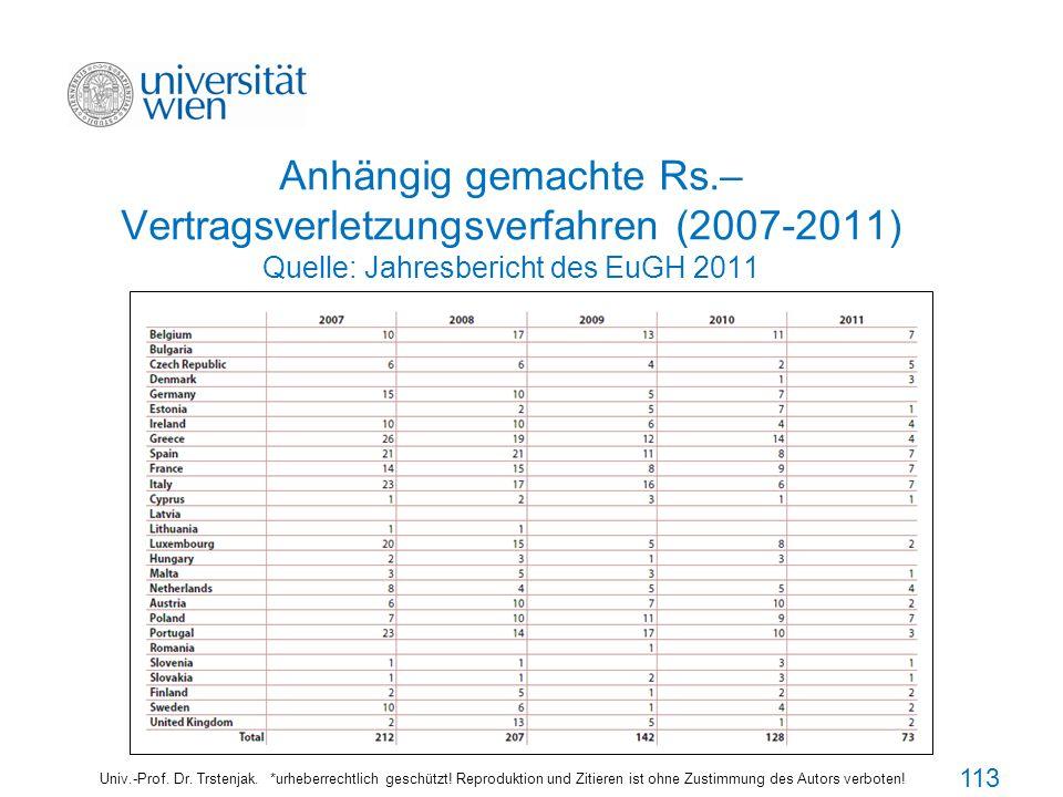 113113113 Anhängig gemachte Rs.– Vertragsverletzungsverfahren (2007-2011) Quelle: Jahresbericht des EuGH 2011.