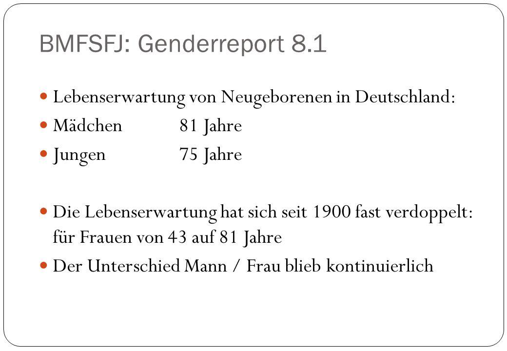 BMFSFJ: Genderreport 8.1 Lebenserwartung von Neugeborenen in Deutschland: Mädchen 81 Jahre. Jungen 75 Jahre.
