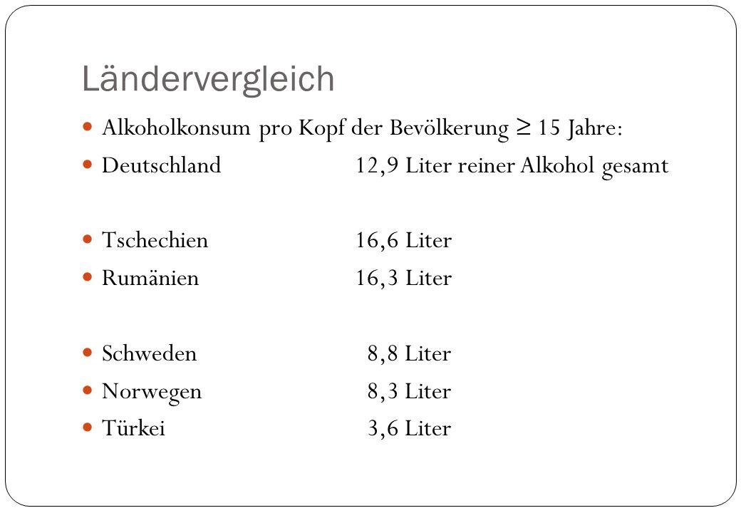 Ländervergleich Alkoholkonsum pro Kopf der Bevölkerung ≥ 15 Jahre: