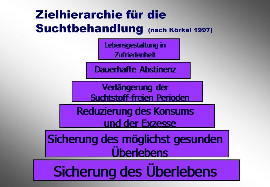 Zielhierarchie für die Suchtbehandlung (nach Körkel 1997)