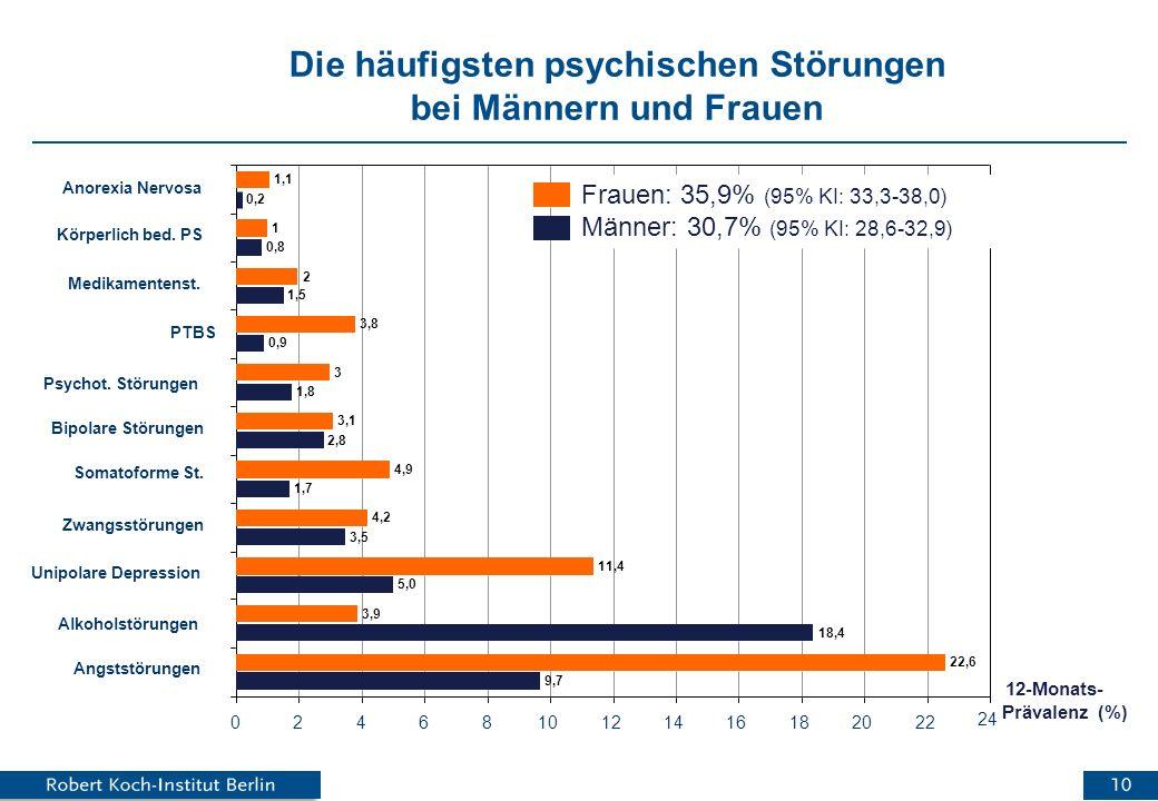Die häufigsten psychischen Störungen bei Männern und Frauen