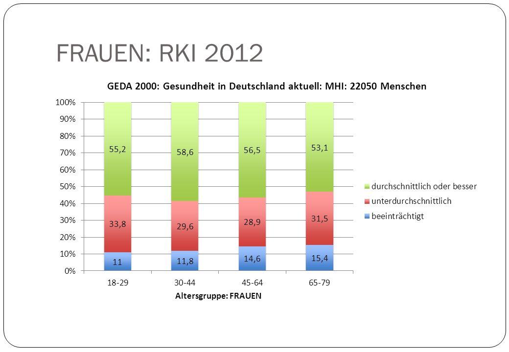 FRAUEN: RKI 2012