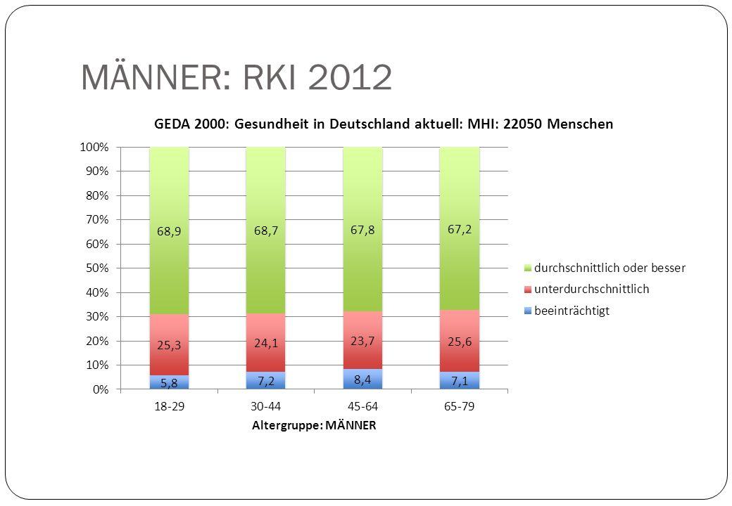 MÄNNER: RKI 2012