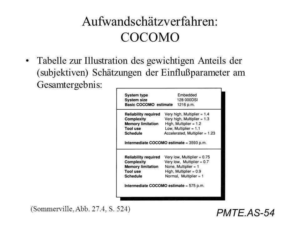 Aufwandschätzverfahren: COCOMO