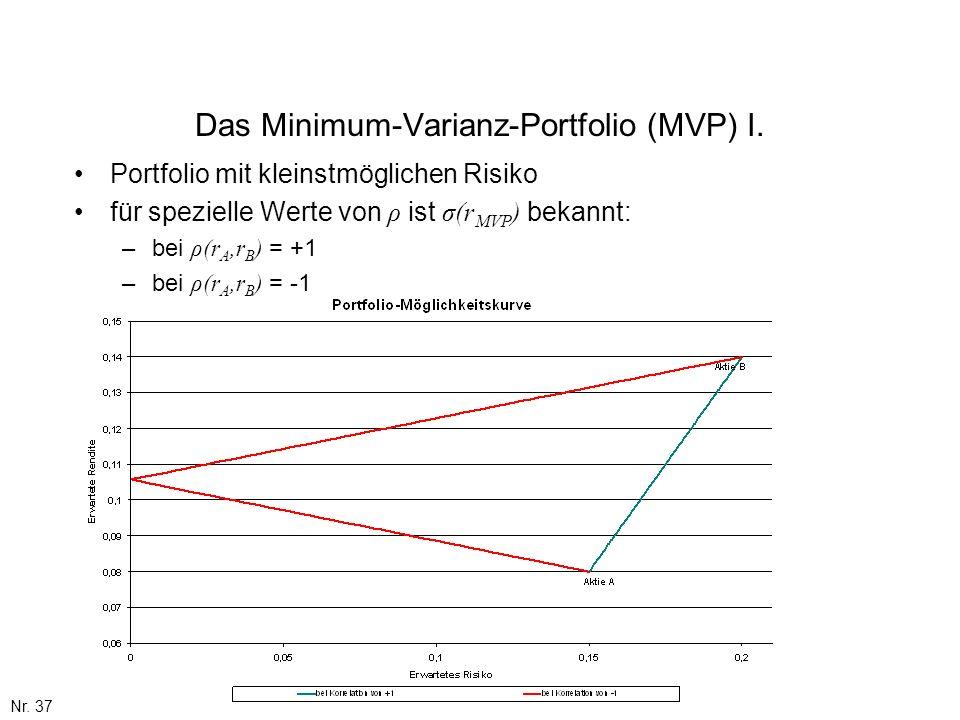 Das Minimum-Varianz-Portfolio (MVP) I.