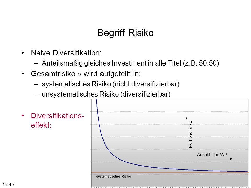Begriff Risiko Naive Diversifikation: