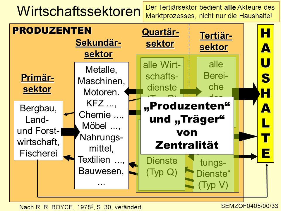 """Wirtschaftssektoren H A U S A L T E """"Produzenten und """"Träger von"""