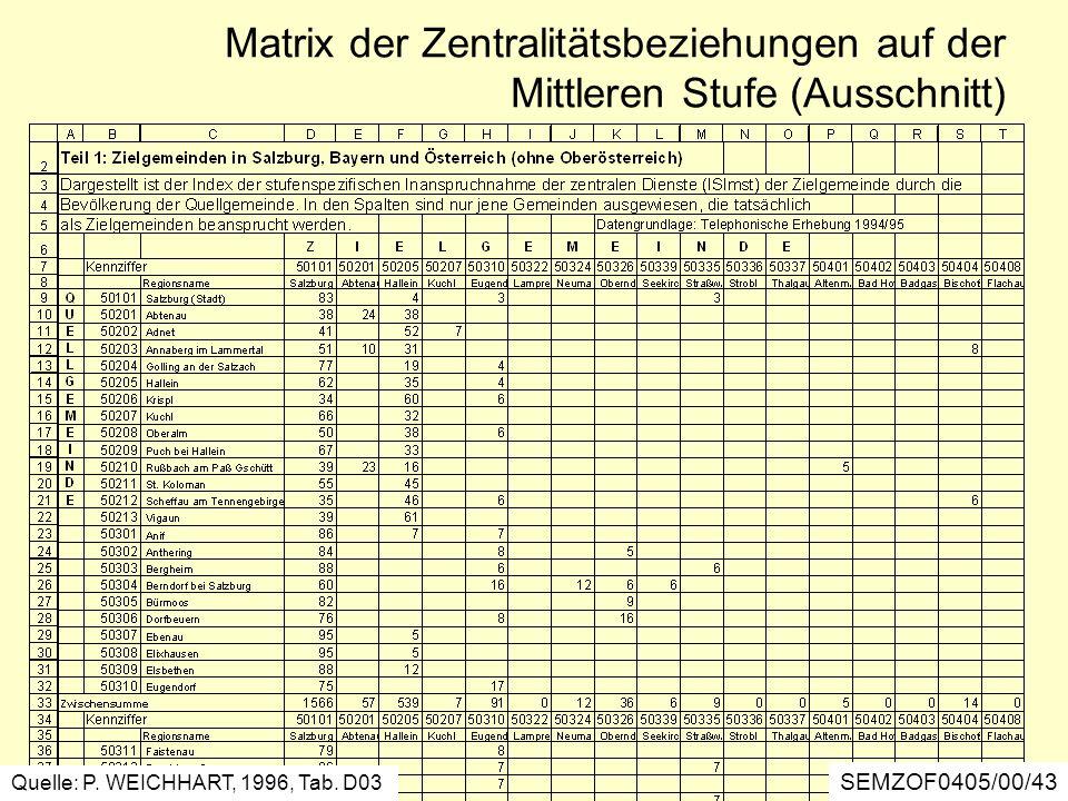 Matrix der Zentralitätsbeziehungen auf der Mittleren Stufe (Ausschnitt)