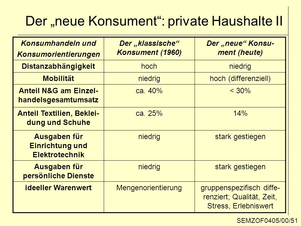 "Der ""neue Konsument : private Haushalte II"