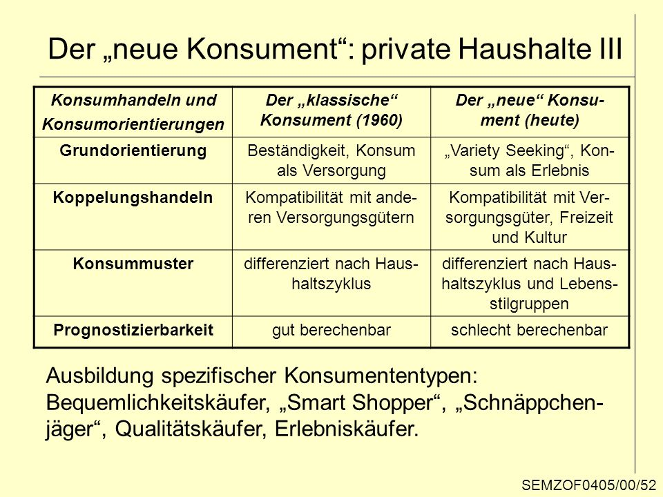 """Der """"neue Konsument : private Haushalte III"""