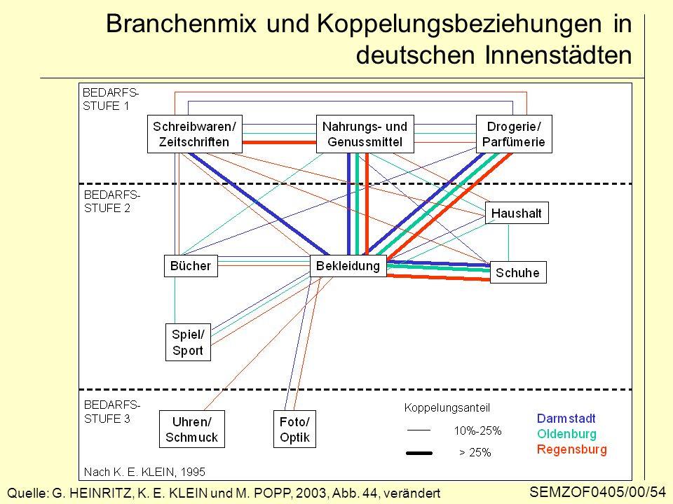 Branchenmix und Koppelungsbeziehungen in deutschen Innenstädten