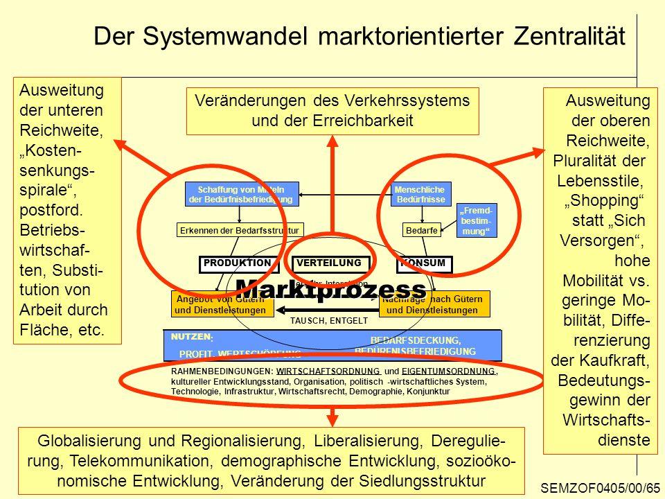 Der Systemwandel marktorientierter Zentralität