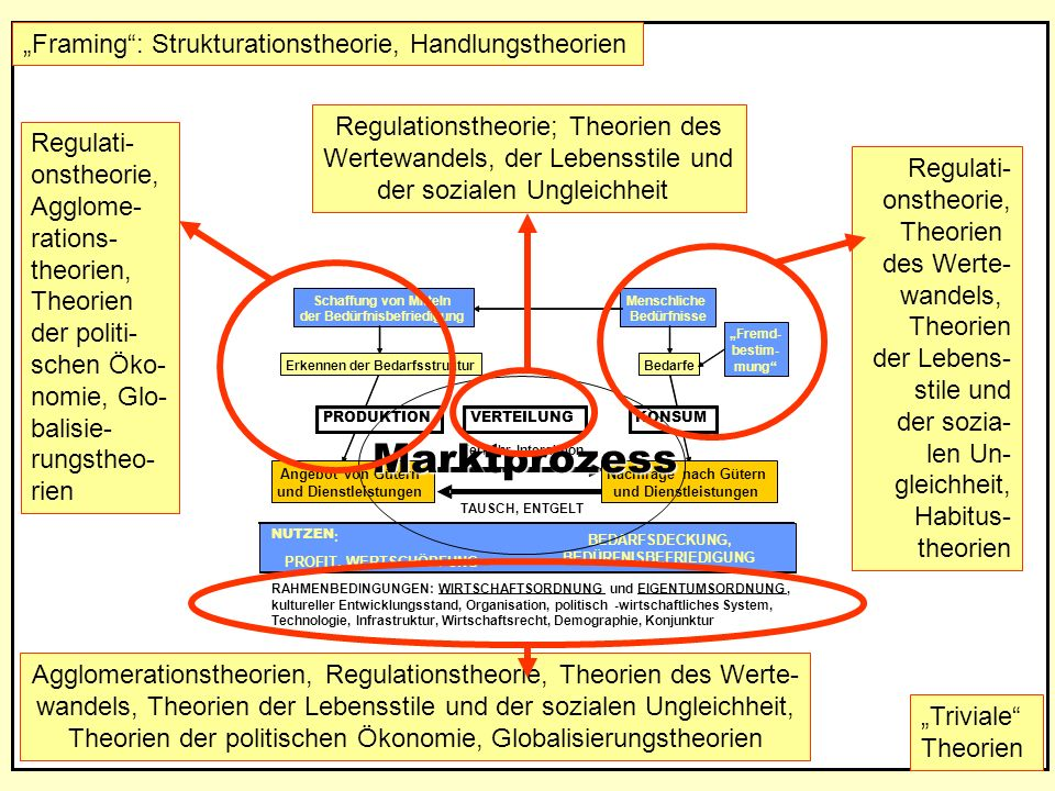 """Framing : Strukturationstheorie, Handlungstheorien"