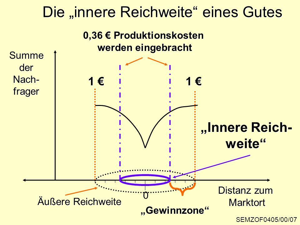 """Die """"innere Reichweite eines Gutes"""