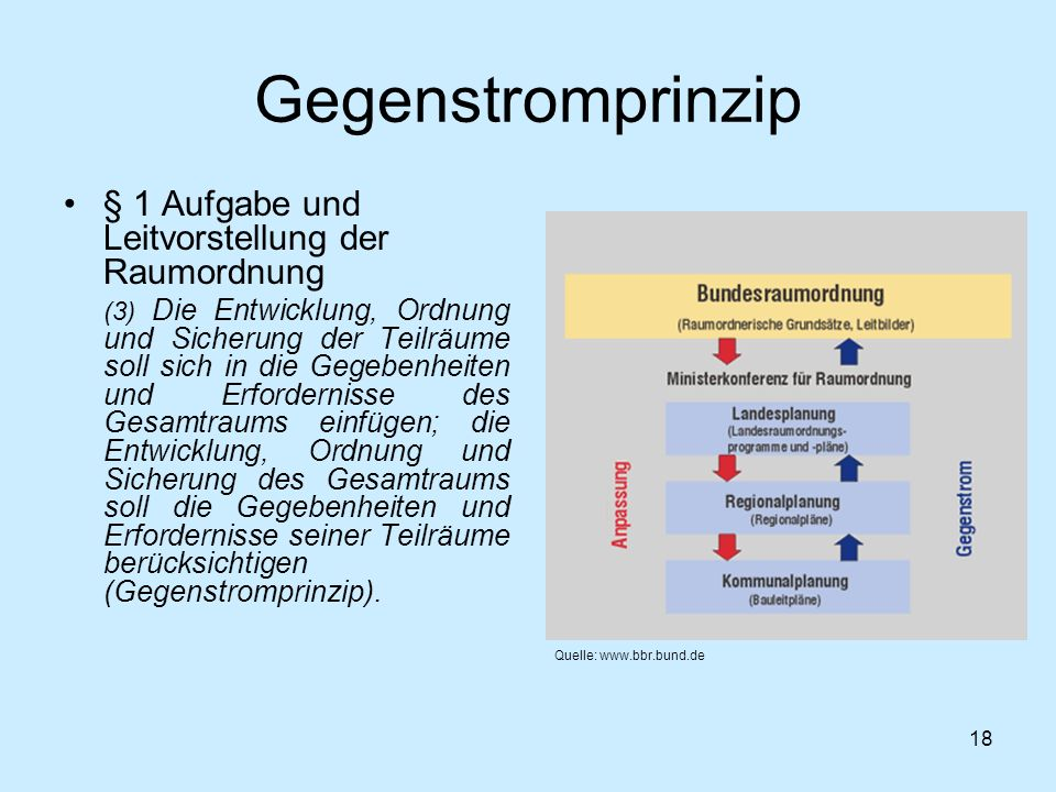 Gegenstromprinzip § 1 Aufgabe und Leitvorstellung der Raumordnung