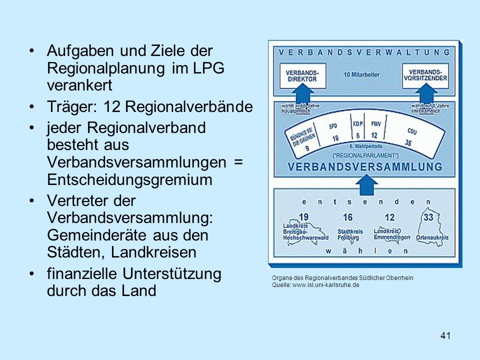 Aufgaben und Ziele der Regionalplanung im LPG verankert