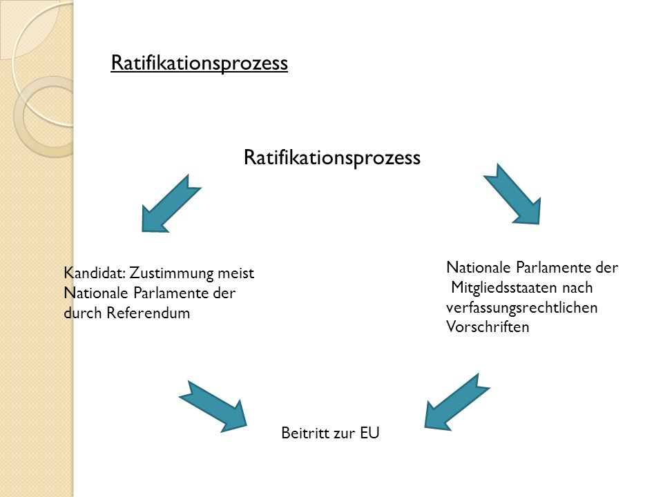Ratifikationsprozess