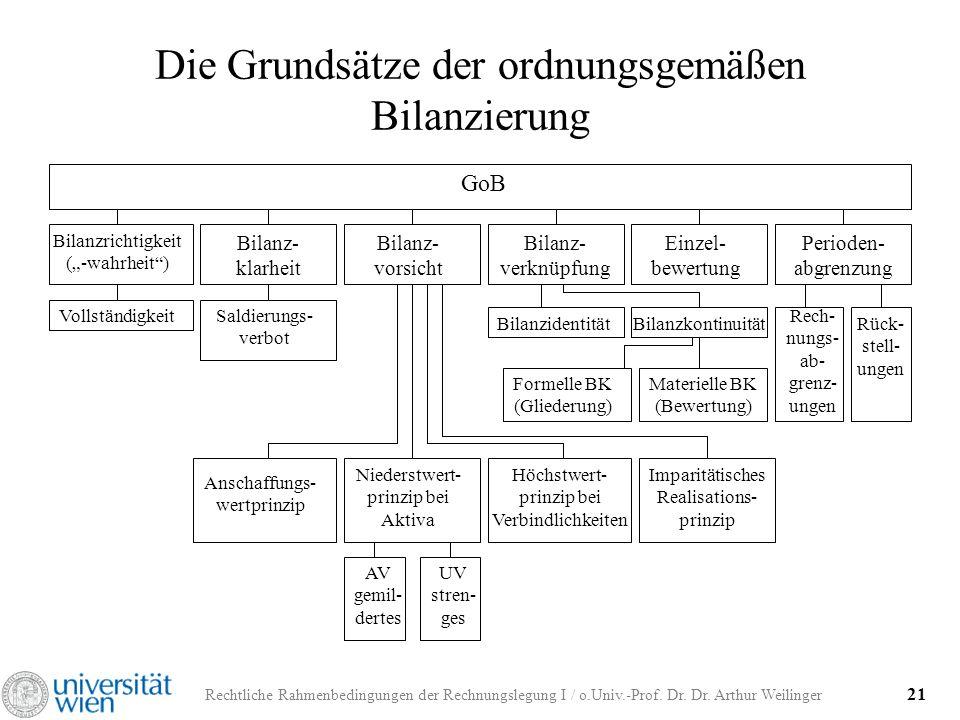 Die Grundsätze der ordnungsgemäßen Bilanzierung
