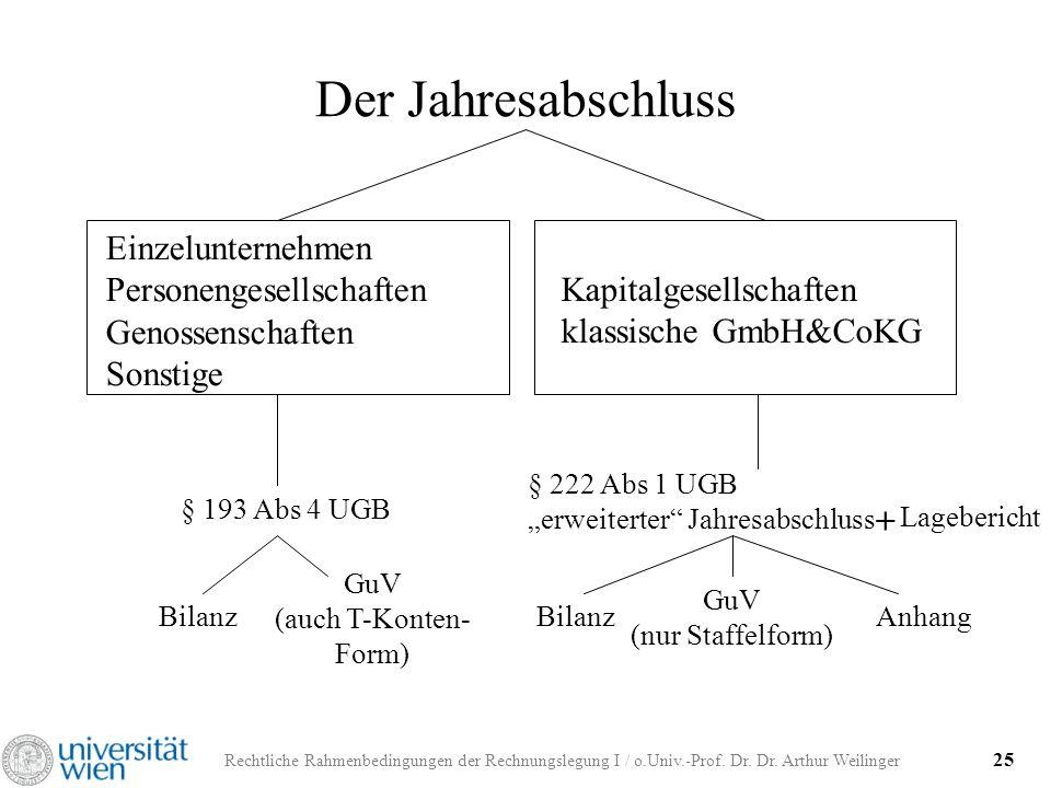 Der Jahresabschluss Einzelunternehmen Personengesellschaften Genossenschaften Sonstige. Kapitalgesellschaften klassische GmbH&CoKG.
