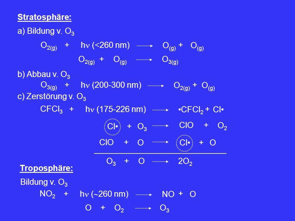 Stratosphäre: a) Bildung v. O3. O2(g) + h (<260 nm) O(g) + O(g) O2(g) + O(g) O3(g) b) Abbau v. O3.