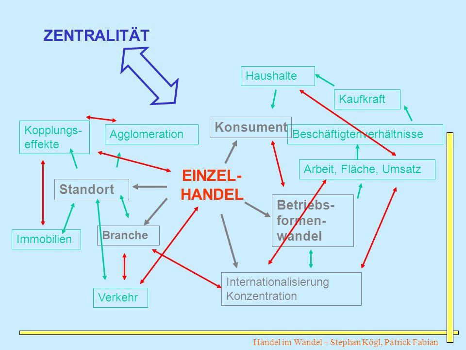 ZENTRALITÄT EINZEL-HANDEL Konsument Standort Betriebs-formen-wandel