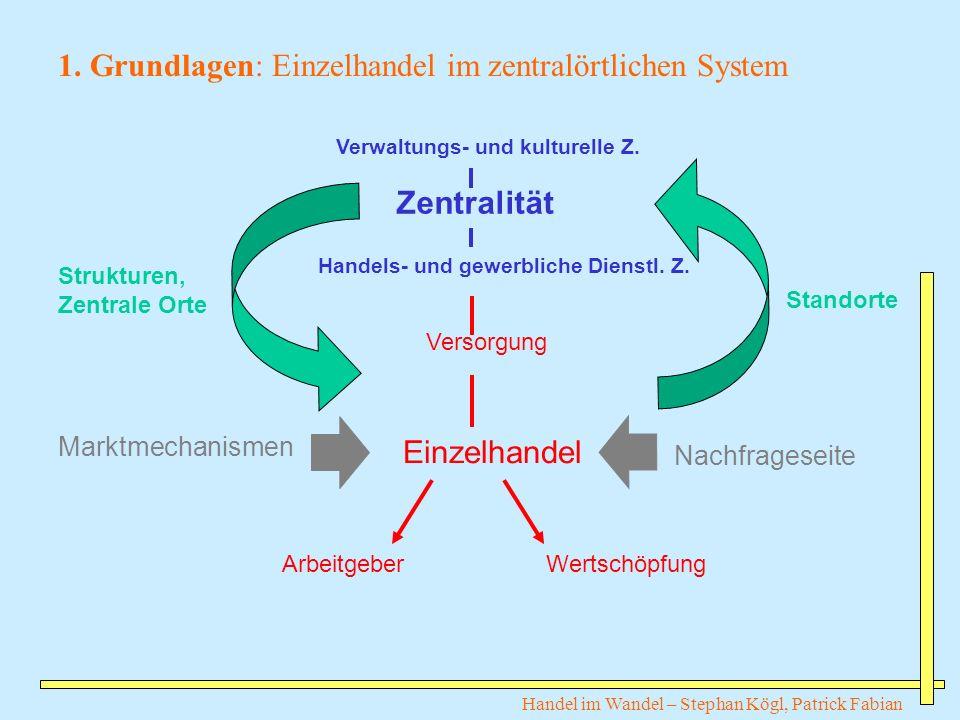 1. Grundlagen: Einzelhandel im zentralörtlichen System