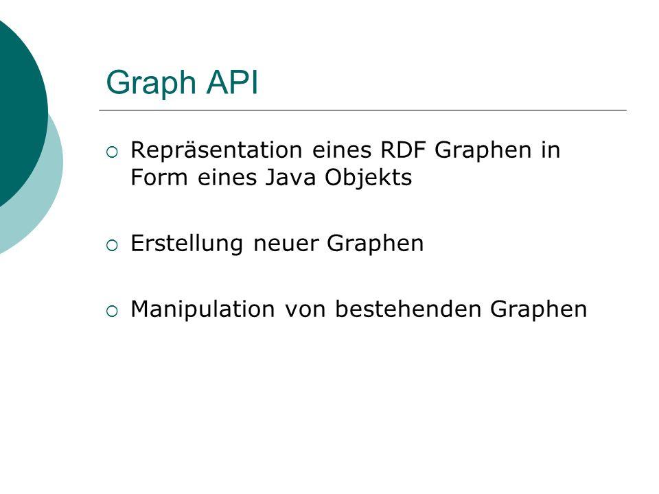 Graph API Repräsentation eines RDF Graphen in Form eines Java Objekts