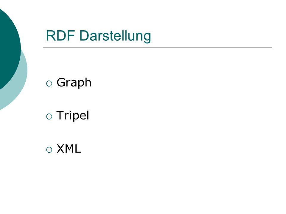 RDF Darstellung Graph Tripel XML