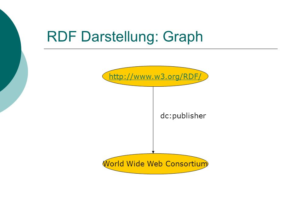 RDF Darstellung: Graph