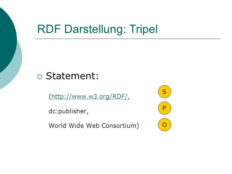 RDF Darstellung: Tripel
