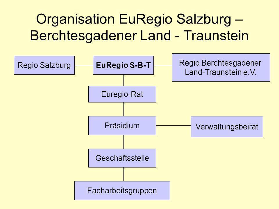 Organisation EuRegio Salzburg – Berchtesgadener Land - Traunstein