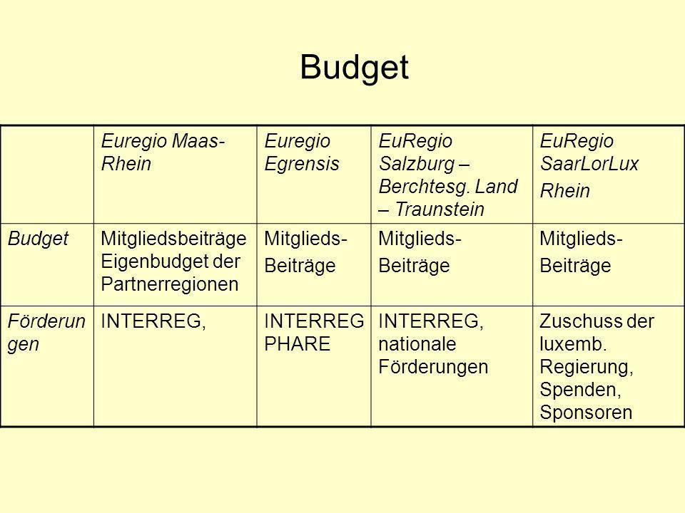 Budget Euregio Maas-Rhein Euregio Egrensis