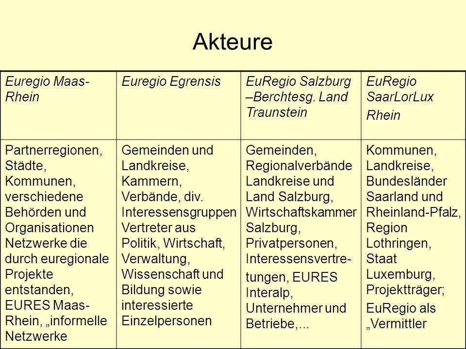 Akteure Euregio Maas-Rhein Euregio Egrensis