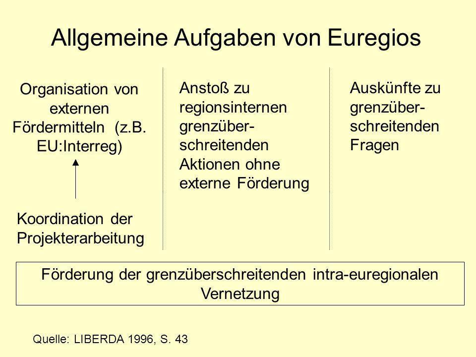Organisation von externen Fördermitteln (z.B. EU:Interreg)