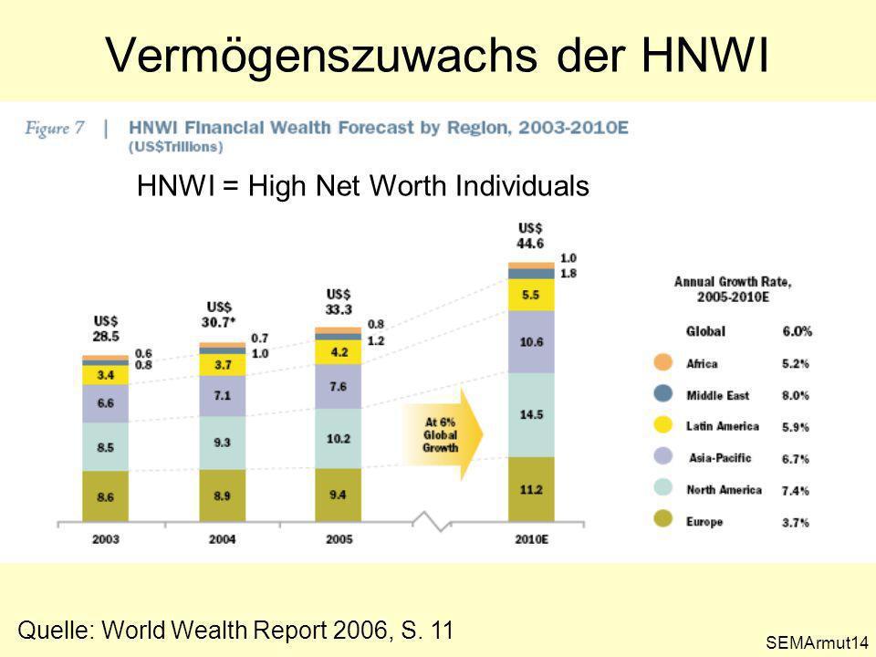 Vermögenszuwachs der HNWI