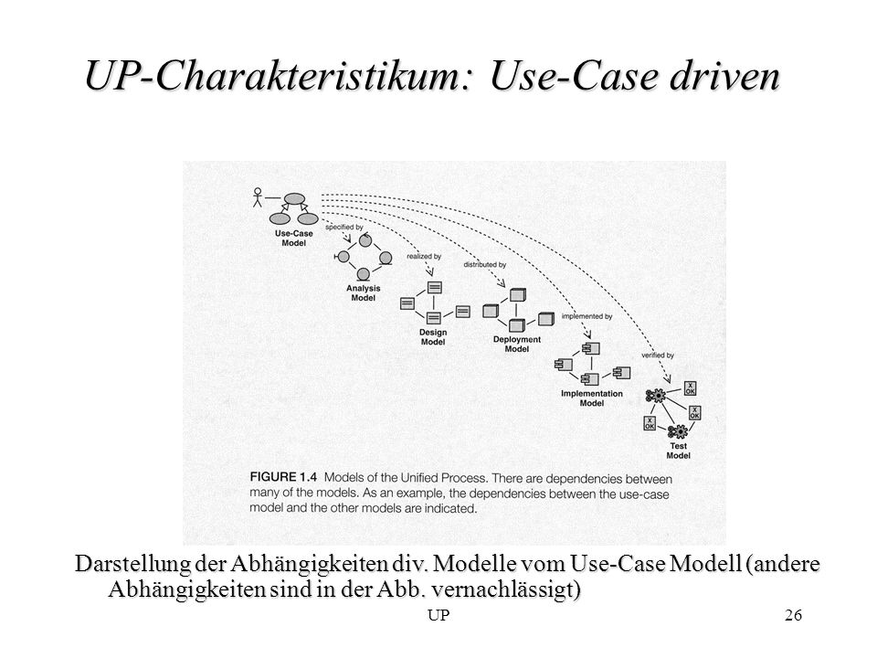 UP-Charakteristikum: Use-Case driven