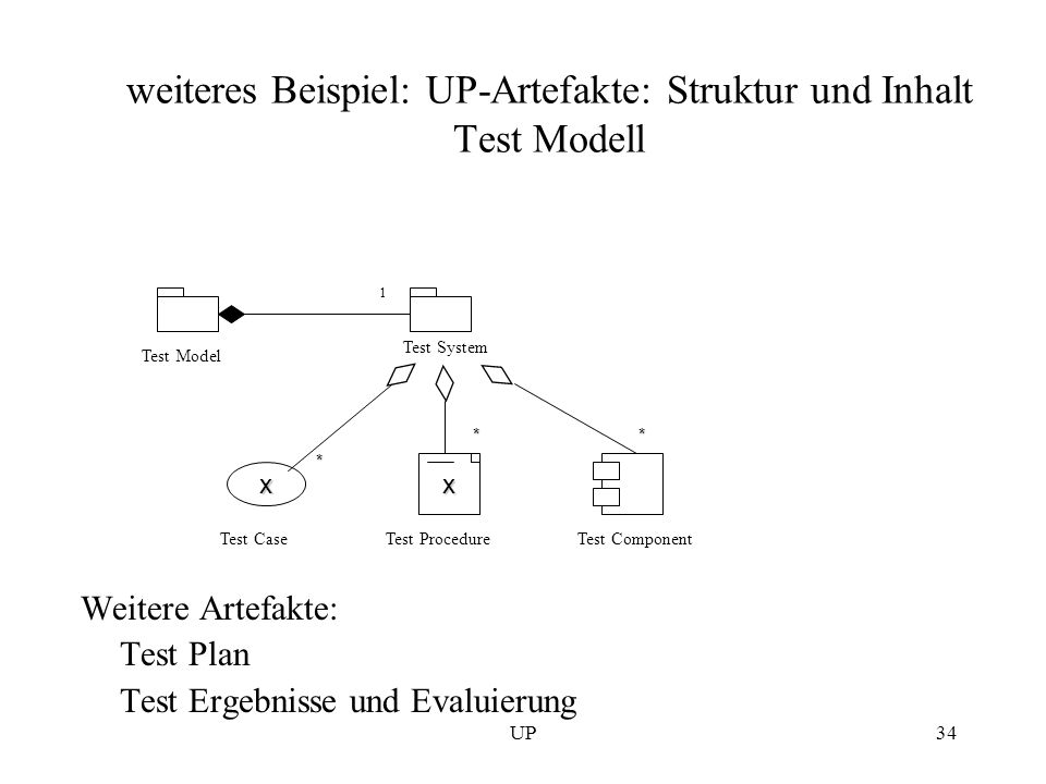 weiteres Beispiel: UP-Artefakte: Struktur und Inhalt Test Modell