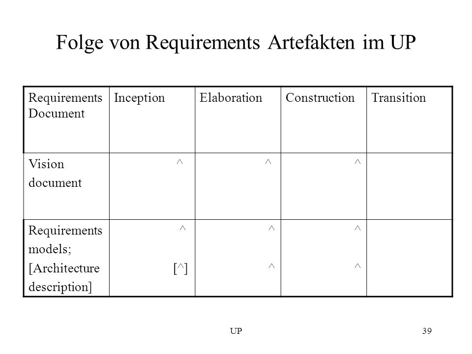 Folge von Requirements Artefakten im UP