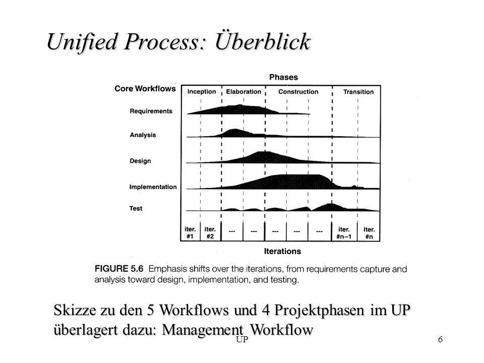 Unified Process: Überblick